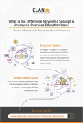 What is the difference between a Secured and Unsecured Overseas Education Loan?