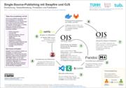 Single-Source-Publishing mit Markdown, GitLab, pandoc und OJS: ausprobieren, diskutieren, Perspektiven entwickeln