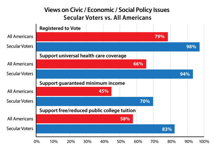 Views on Civic / Economic / Social Policy Issues - Secular Voters vs. All Americans [bar graph; percentages in this ALT text given as All Americans/Secular Voters] Registered to Vote 79%/98% - Support universal health care coverage 66%/94% - Support guaranteed minimum income 45%/70% - Support free/reduced public college tuition 58%/83%
