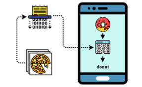 The State of the Art in Implementing Machine Learning for Mobile Apps 5