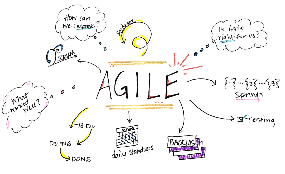 Eight common reasons for why your Agile project is failing