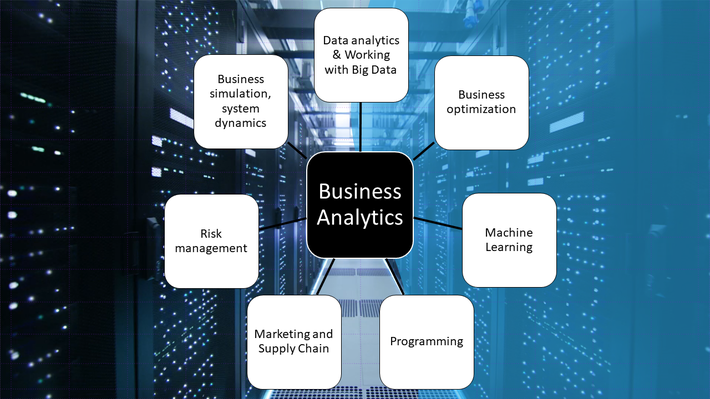 The Future of Business Analytics is Here