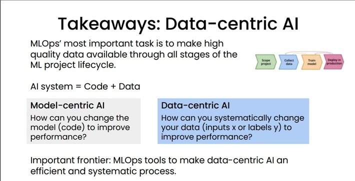 Model-centric to Data-centric AI - Am I Missing Something?