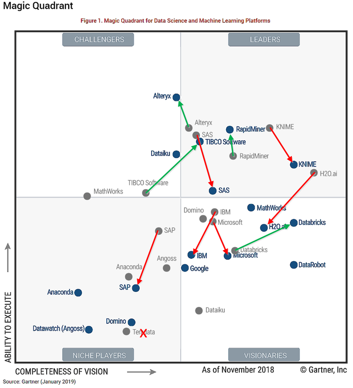 Advanced Analytic Platforms – Incumbents Fall – Challengers Rise